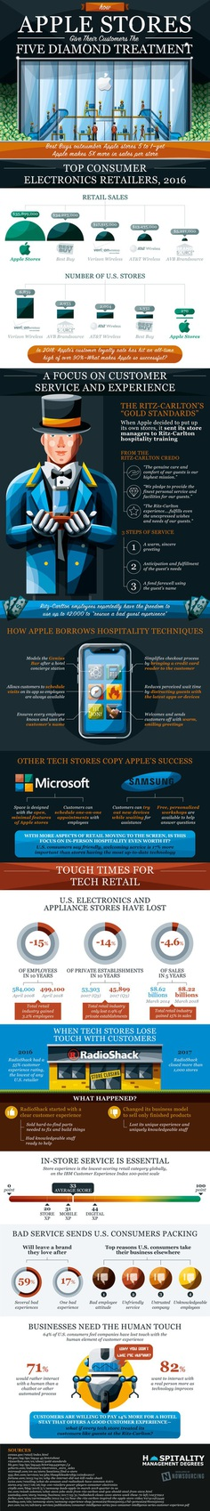 How Apple Stores Give Their Customers Five Diamond Treatment [Infographic] – Hospitality Management Degrees