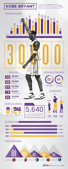 Kobe Bryant 30,000 Points Infographic | THE OFFICIAL SITE OF THE LOS ANGELES LAKERS #infographic #design