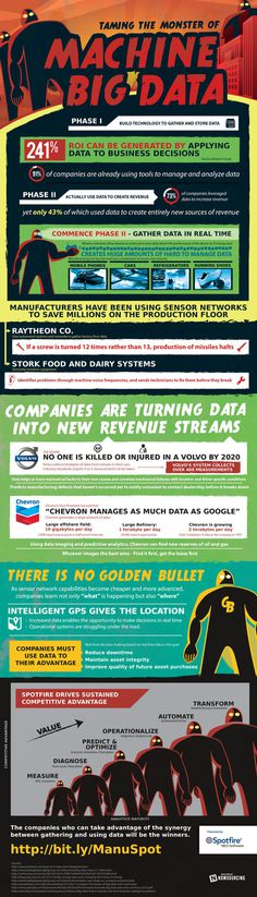 An infographic about taming the monster of machine big data. #big #data #synergy #mining