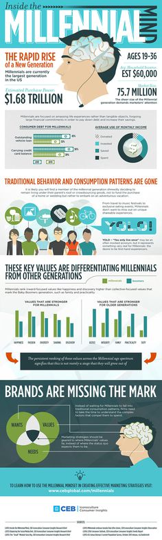 CEB Global- Inside the Millennial Mind Infographic. Help for marketing to Millennials.