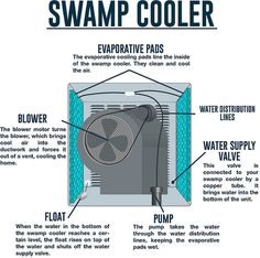 #Animated #infographics depicting how swamp coolers work.