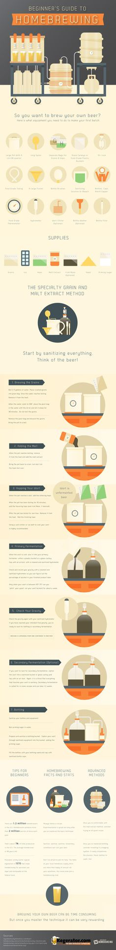Homebrewing is a fun way to learn how craft beer really works. This infographic outlines the basic first steps to get started. #beer #brewing #homebrewing #home