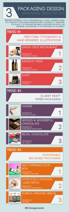 Packaging Trends for 2015 [Infographic]