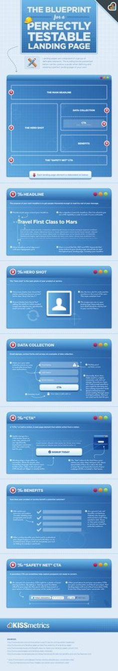 The Blueprint for a Perfectly Testable Landing Page [Infographic] #infographic