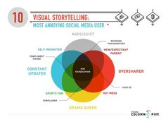 Visual Storytelling: Most Annoying Social Media User #visual #diagram #storytelling #media #social