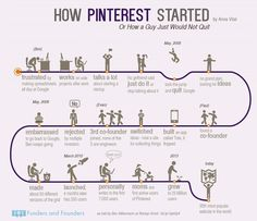 How Pinterest Started Or How A Guy Would Not Quit on His Dream #pinterest #infographic #started #dream