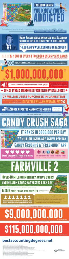 Facebook Games: You Know You're Addicted [infographic] #mark #accounting #degree #zuckerberg #infographic #addiction #facebook #game