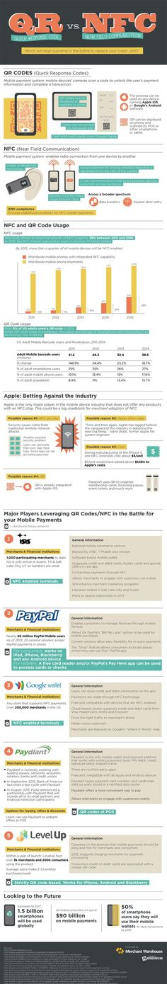 QR vs. NFC: Which will reign supreme in the battle to replace your credit cards? [infographic] #mobile #apple #credit card #paypal #payment