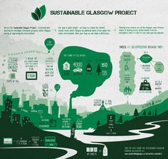 Sustainable Glasgow #information #infographic #design #sustainability #illustration #architecture #awareness #glasgow #layout #green