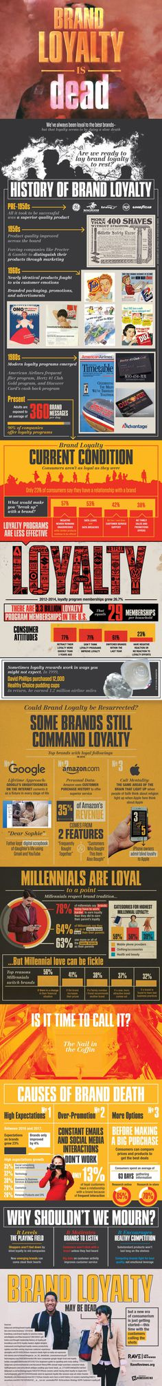 brand loyalty - is brand loyalty dead?