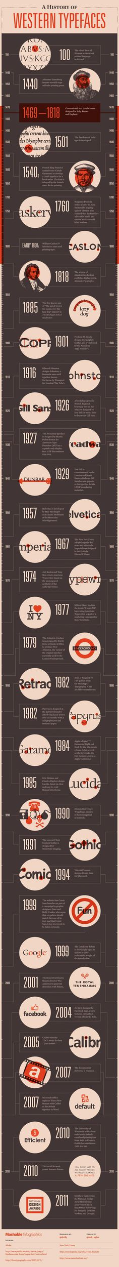 timeline, typography, typefaces, history,
