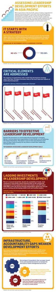 Assessing leadership development efforts in Asia Pacific #infogrpahic #business