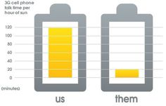Products - Portable Solar Charger JOOS Orange by Solar Components, LLC #diagram #icons