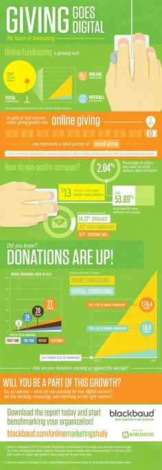 Online Fundraising is Growing, but other Key Web Metrics Suffer [INFOGRAPHIC] #profit #non #giving #infographic #fundraising #online