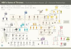 Game of Thrones Infographic : Illustrated Guide to Houses and Character Relationships #hbo #vector #of #infographic #thones #game