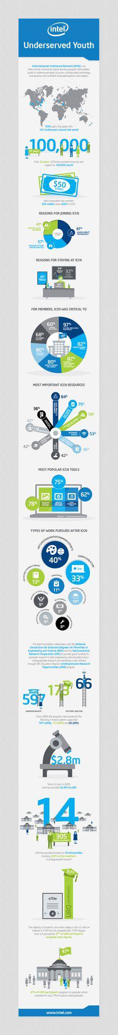 Intel Foundation 25th Anniversary // Infographics on Behance #business #infographics #infographic #graphic #info #it #graphics #blue #green