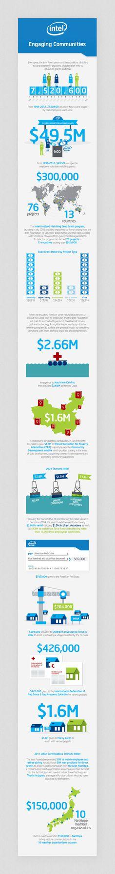 Intel Foundation 25th Anniversary // Infographics on Behance