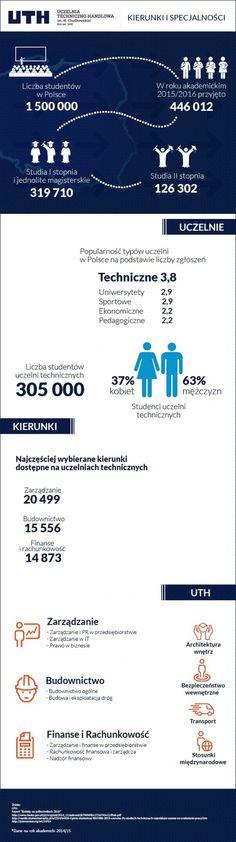 Ciekawa grafika przedstawiajÄ…ca statystyczne dane powiÄ…zane z uczelniami technicznymi.