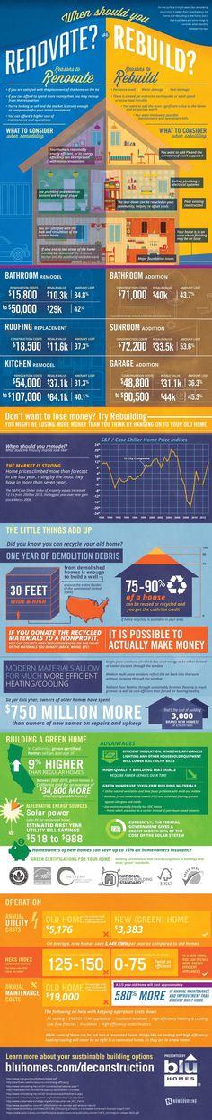 When Should You Renovate or Rebuild #renovate #savings #infograhpic #homes #cost #rebuild #green