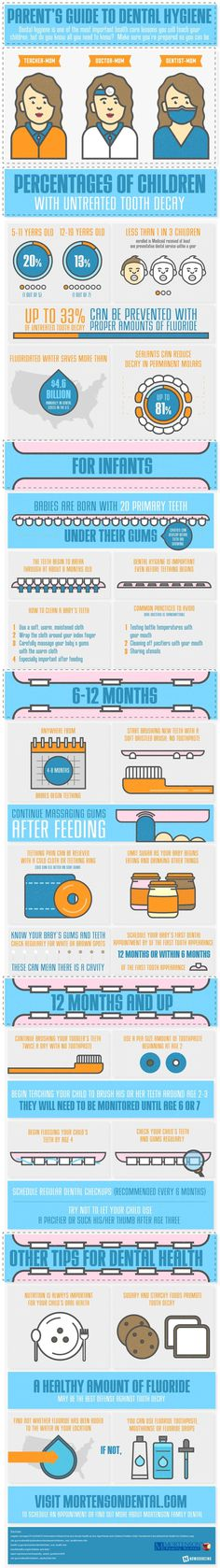 Learn the basics of dental hygiene for your kids from this infographic.There are some easy steps you can take!