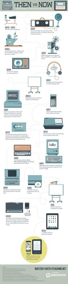 Then Versus Now: How Technology in Schools Has Changed Over Time #computer #tech #progress #education #change #games #technology #cool