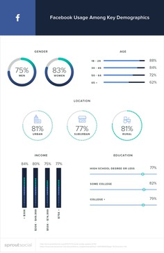 Facebook demographics by Sprout Social.