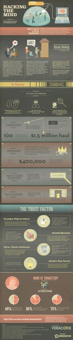 Add this Infographic to Your Website for FREE! #social media #hacking #social engineering #infograhpic