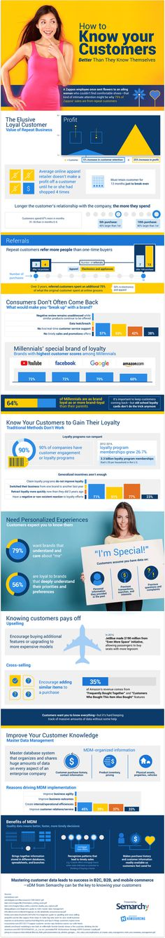Are you using master data management to create loyal customers?