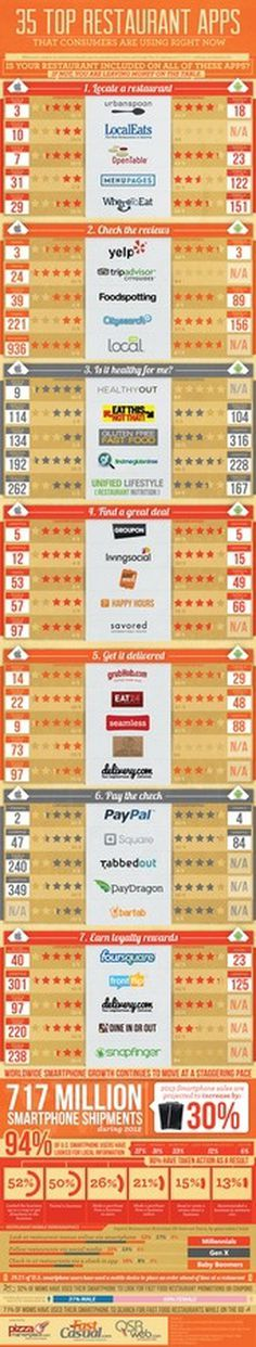 Top 35 Restaurant Apps #infographic #design #graphic