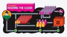 Hyperakt » Work » Popular Science » Hacking the Cloud #illustration #sci #pop