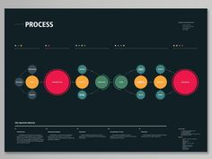 The Creative Process by Rui Ribeiro #graphs #infographics #color #circles #rui #datavis #ribeiro