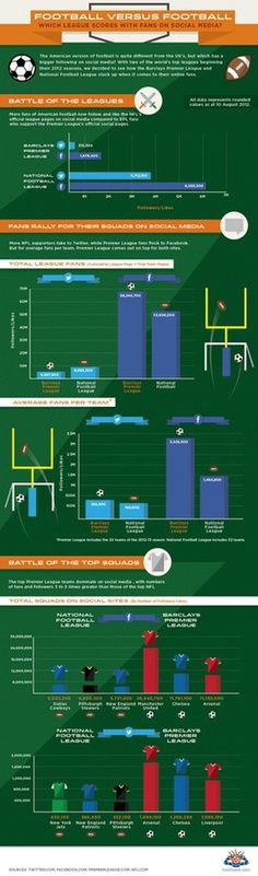 Premier League vs NFL infographic #premier #vs #media #league #football #social