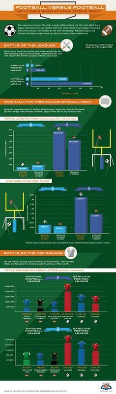 Premier League vs NFL infographic