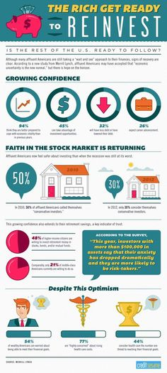 The Rich are Ready to Reinvest #invest #infographic #money #rich