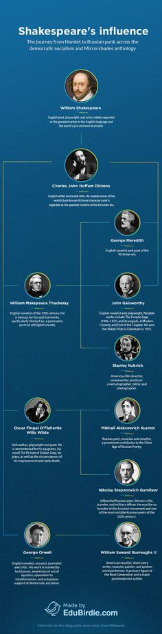 Who Has Created Literature Giants? Infographics