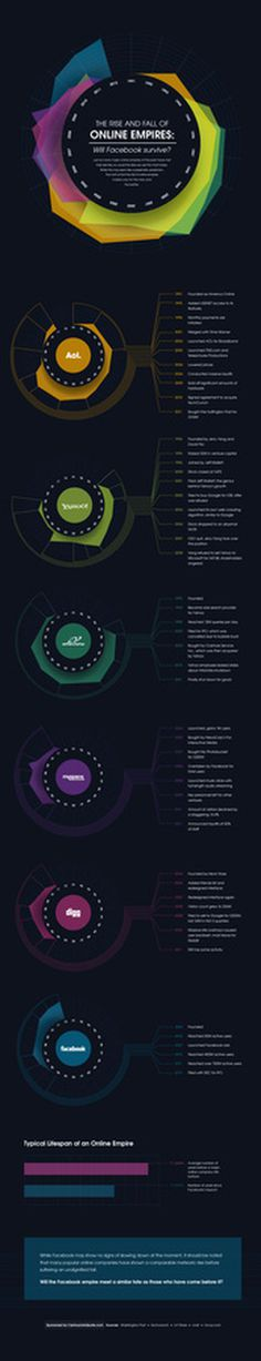 The Rise and Fall of Online Empires #infographic