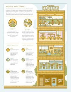 PivotDesk Infographic #infographic #illustration #building #ryan putnam
