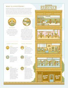 PivotDesk Infographic #ryan #infographic #illustration #building #putnam