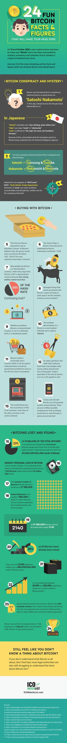 Fun Facts about Bitcoin infographic
