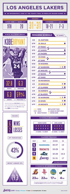 Final 20 Games Infographic | THE OFFICIAL SITE OF THE LOS ANGELES LAKERS #graphic design #infographic