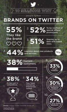 10 reasons why people follow brands on Twitter #brand #infographic #inspiration #typography