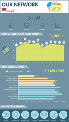 Overcome the science, technology, engineering and mathematics (STEM) talent shortage