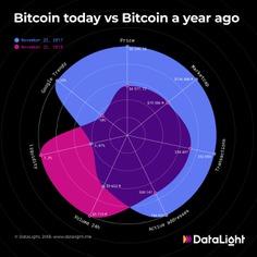 Cryptocurrency #infographics