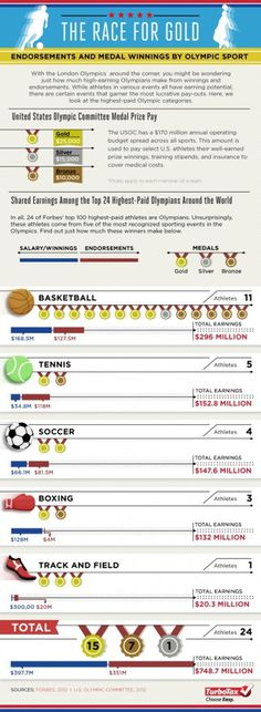Race for the Gold: Endorsement and Medal Winnings by Olympic Sport | Tax Break: The TurboTax Blog