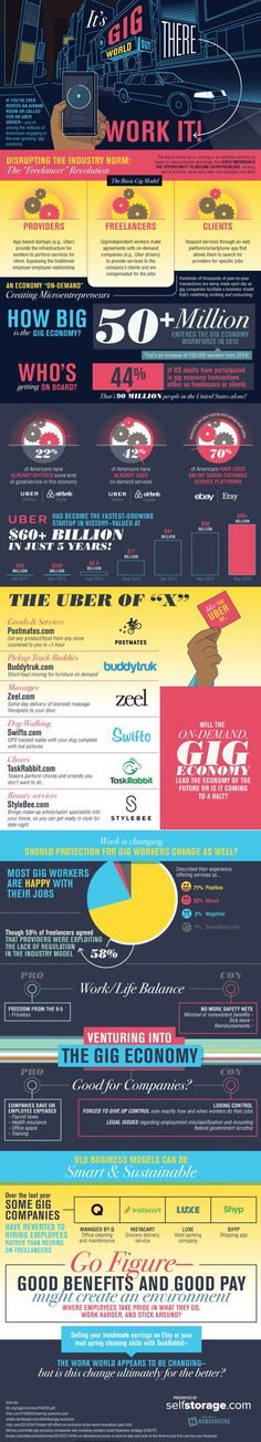 The #Gig #Economy is all about sharing. Learn more from this infographic!
