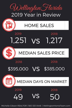 Wellington Florida 2019 Year in Review - Real Estate Market Report