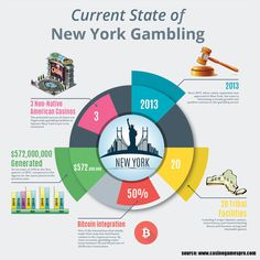 Current State of New York Gambling on Behance