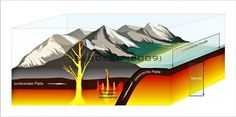 GeoDeSC » Portfolio #vector #geology #graphic #earth #illustration