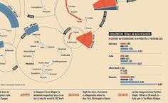 We Love Infographics — Treni ad alta velocità byFrancesco Franchi