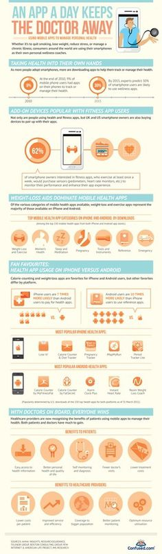 Healthy living smartphone apps #tech #smartphone #apps #infographic #health